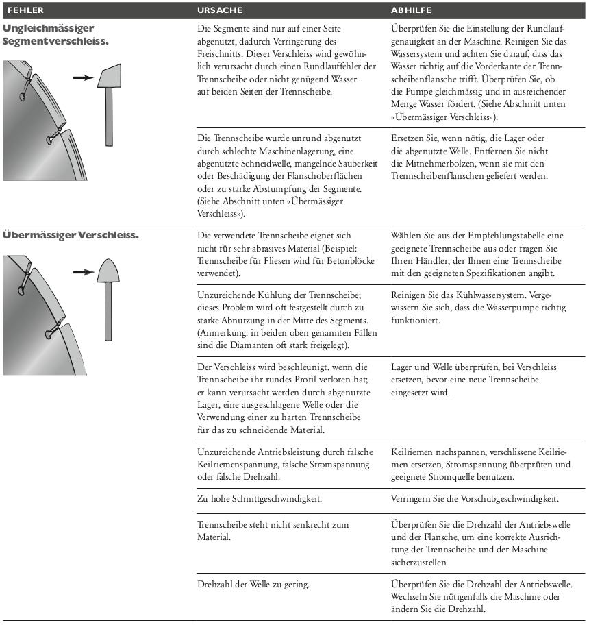 Probleme-bei-Diamantwerkzeugen-Ungleichmaessiger-und-uebermaessiger-Segementverschleiss