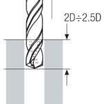 Tieflochbohren Schritt 4 - Werkzeug zurückfahren